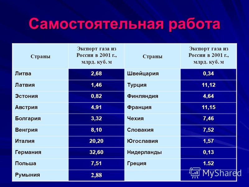 Самостоятельная работа Страны Экспорт газа из России в 2001 г., млрд. куб. м Страны Литва2,68Швейцария0,34 Латвия1,46Турция11,12 Эстония0,82Финляндия4,64 Австрия4,91Франция11,15 Болгария3,32Чехия7,46 Венгрия8,10Словакия7,52 Италия20,20Югославия1,57 Г