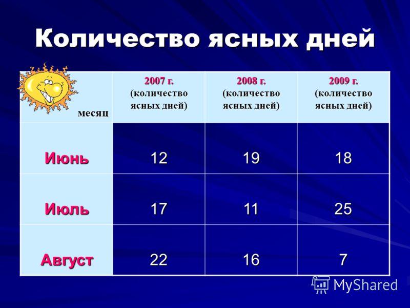 Количество ясных дней месяц 2007 г. (количество ясных дней) 2008 г. (количество ясных дней) 2009 г. (количество ясных дней) Июнь121918 Июль171125 Август22167