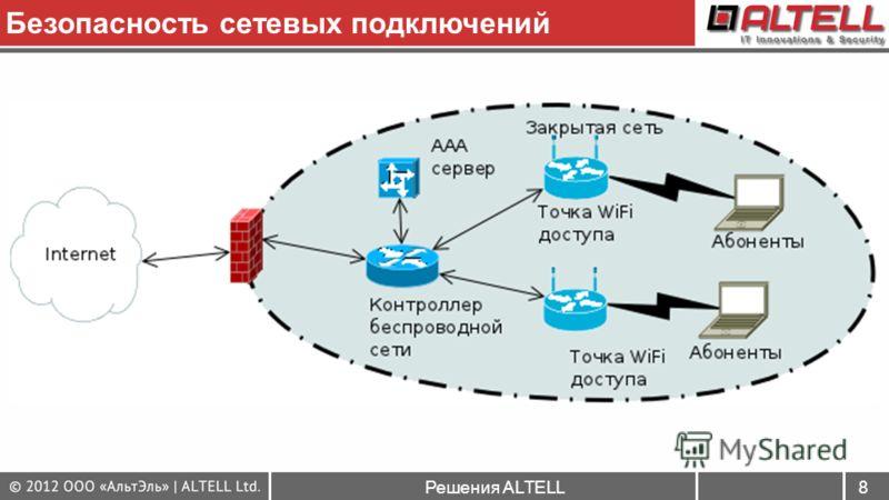 Решения ALTELL8 Безопасность сетевых подключений