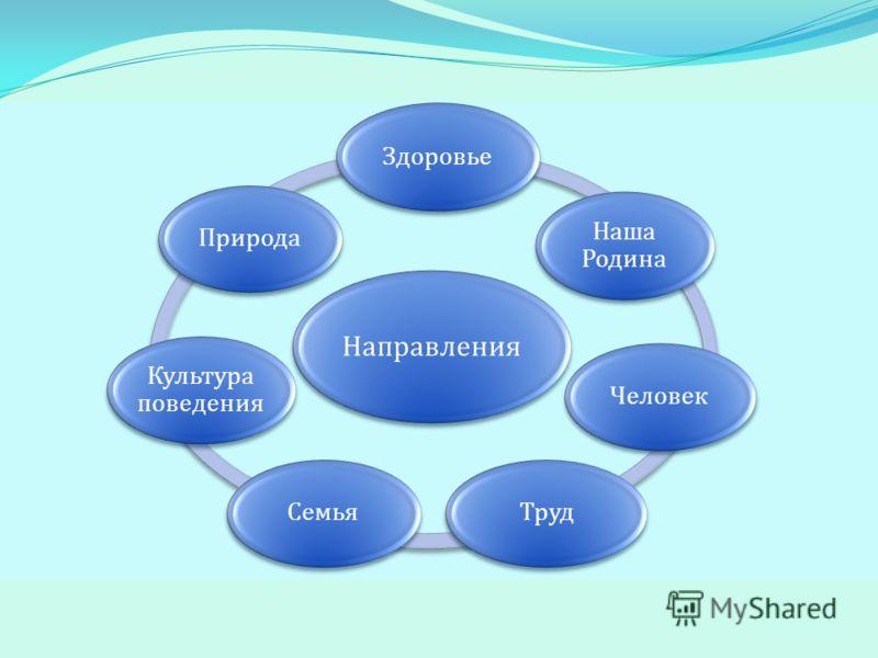 Направления Здоровье Наша Родина ЧеловекТрудСемья Культура поведения Природа