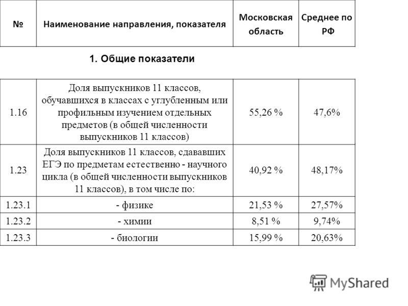 Наименование направления, показателя Московская область Среднее по РФ 1. Общие показатели 1.23 Доля выпускников 11 классов, сдававших ЕГЭ по предметам естественно - научного цикла (в общей численности выпускников 11 классов), в том числе по: 40,92 %