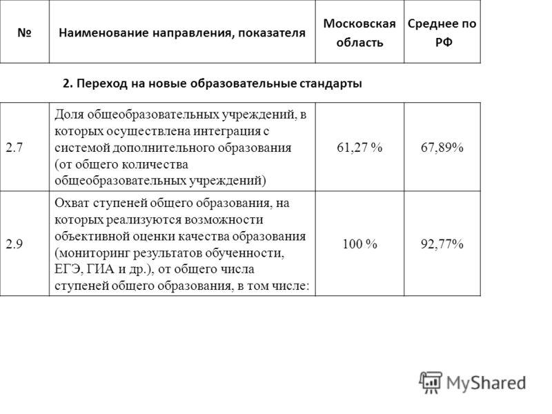 Наименование направления, показателя Московская область Среднее по РФ 2. Переход на новые образовательные стандарты 2.7 Доля общеобразовательных учреждений, в которых осуществлена интеграция с системой дополнительного образования (от общего количеств