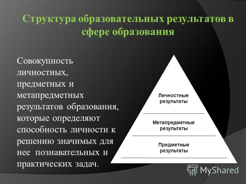 Структура образовательных результатов в сфере образования Личностные результаты Метапредметные результаты Предметные результаты Совокупность личностных, предметных и метапредметных результатов образования, которые определяют способность личности к ре