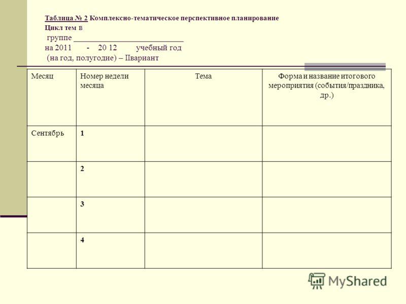 Таблица 2 Комплексно-тематическое перспективное планирование Цикл тем в группе __________________________ на 2011 - 20 12 учебный год (на год, полугодие) – IIвариант МесяцНомер недели месяца ТемаФорма и название итогового мероприятия (события/праздни