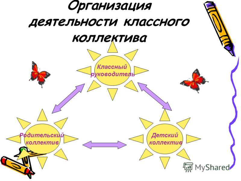 Организация деятельности классного коллектива Классный руководитель Родительский коллектив Детский коллектив