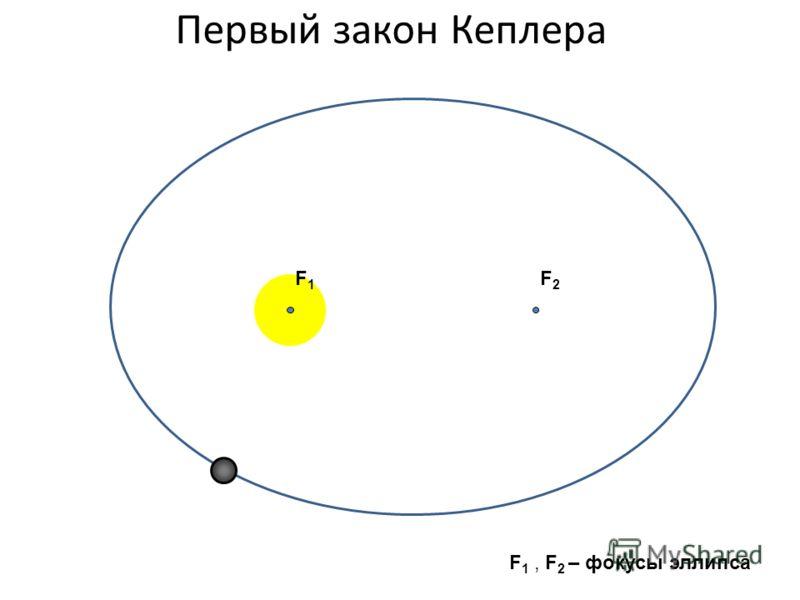 Первый закон Кеплера F2F2 F1F1 F 1, F 2 – фокусы эллипса
