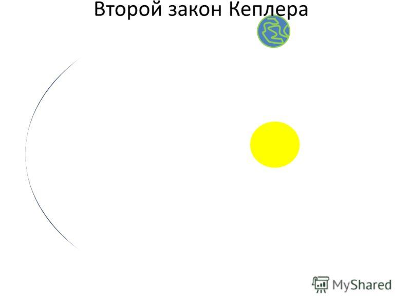 Второй закон Кеплера