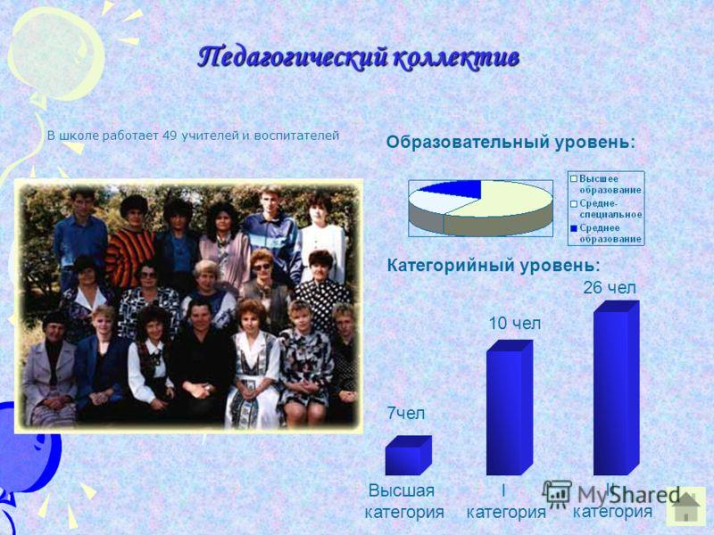 Педагогический коллектив В школе работает 49 учителей и воспитателей Образовательный уровень: Категорийный уровень: 7чел 10 чел 26 чел Высшая категория I категория II категория