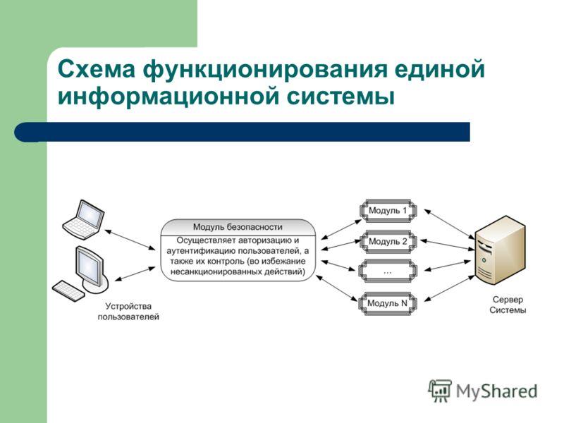 Схема функционирования единой информационной системы