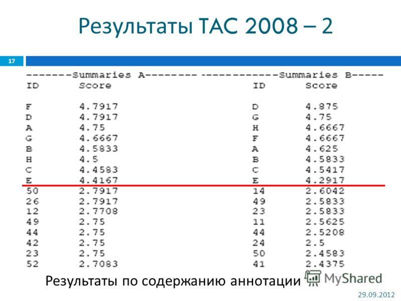 Результаты TAC 2008 – 2 Худшие результаты ~ 1.2000. Результаты по содержанию аннотации 02.07.2012 17