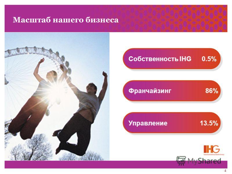 4 Масштаб нашего бизнеса Собственность IHG 0.5% Франчайзинг 86% Управление 13.5%