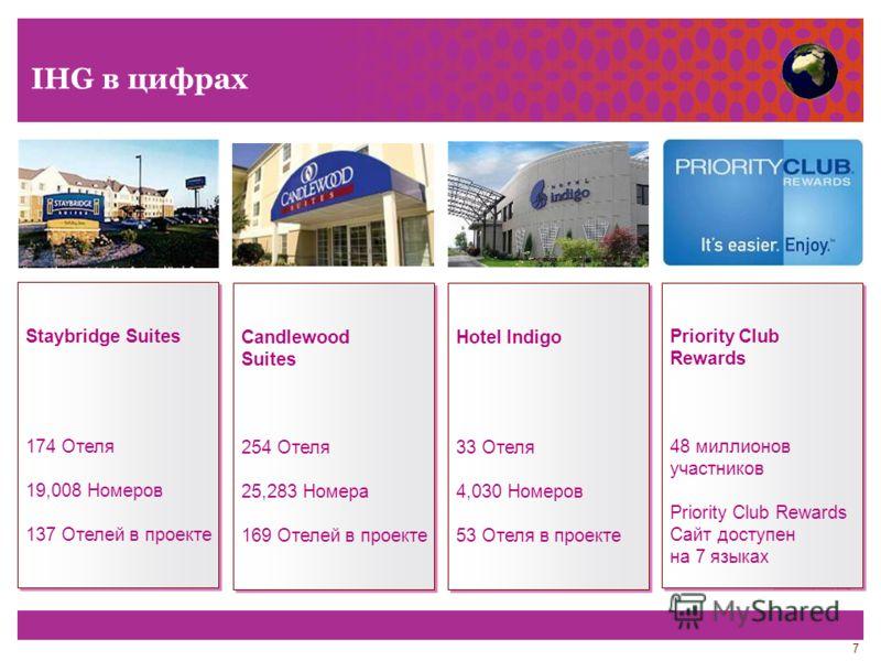 7 IHG в цифрах Candlewood Suites 254 Отеля 25,283 Номера 169 Отелей в проекте Candlewood Suites 254 Отеля 25,283 Номера 169 Отелей в проекте Hotel Indigo 33 Отеля 4,030 Номеров 53 Отеля в проекте Hotel Indigo 33 Отеля 4,030 Номеров 53 Отеля в проекте
