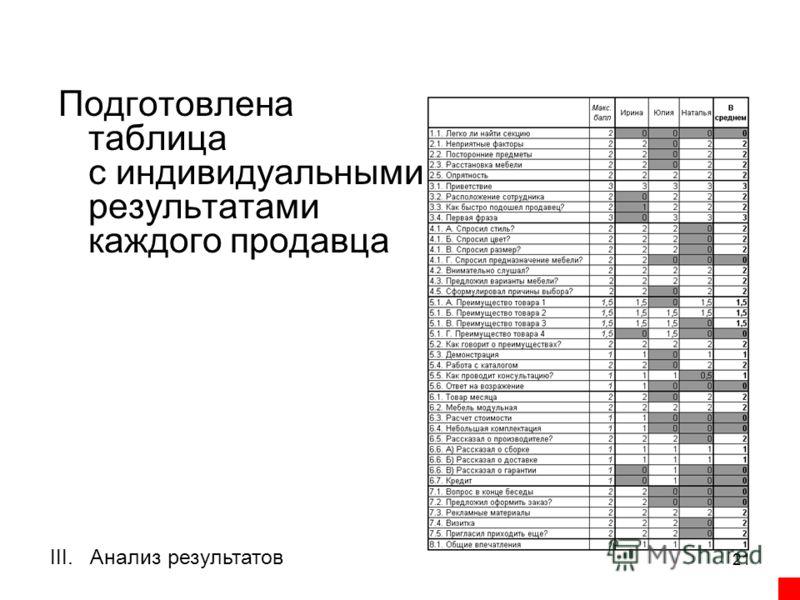 21 III.Анализ результатов Подготовлена таблица с индивидуальными результатами каждого продавца