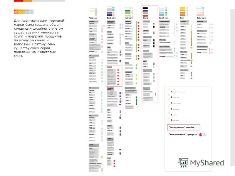 Для идентификации торговой марки была создана общая концепция дизайна с учетом существования множества групп и подгрупп продуктов по уходу за кожей и волосами. Поэтому семь существующих серий поделены на 7 цветовых гамм.
