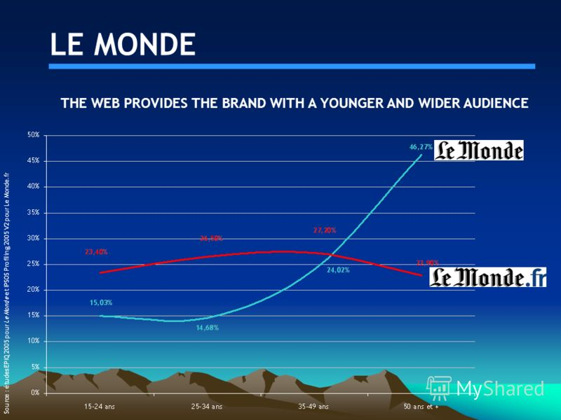 LE MONDE THE WEB PROVIDES THE BRAND WITH A YOUNGER AND WIDER AUDIENCE Source : études EPIQ 2005 pour Le Monde et IPSOS Profiling 2005 V2 pour Le Monde.fr