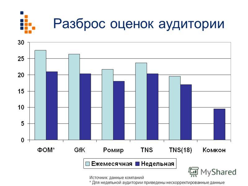 Разброс оценок аудитории Источник: данные компаний * Для недельной аудитории приведены нескорректированные данные
