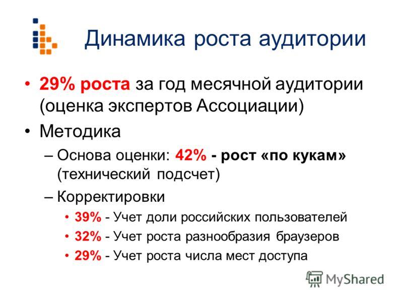 Динамика роста аудитории 29% роста за год месячной аудитории (оценка экспертов Ассоциации) Методика –Основа оценки: 42% - рост «по кукам» (технический подсчет) –Корректировки 39% - Учет доли российских пользователей 32% - Учет роста разнообразия брау