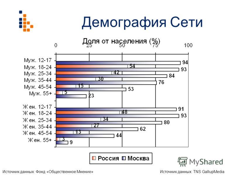Демография Сети Источник данных: Фонд «Общественное Мнение»Источник данных: TNS GallupMedia