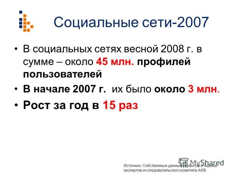 Социальные сети-2007 В социальных сетях весной 2008 г. в сумме – около 45 млн. профилей пользователей В начале 2007 г. их было около 3 млн. Рост за год в 15 раз Источник: Собственные данные сервисов и оценка экспертов исследовательского комитета АИБ