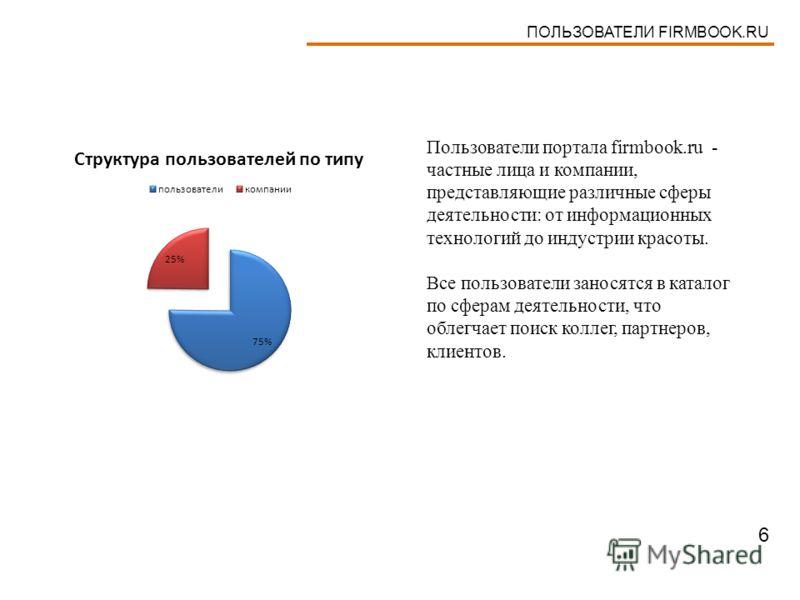 ПОЛЬЗОВАТЕЛИ FIRMBOOK.RU Пользователи портала firmbook.ru - частные лица и компании, представляющие различные сферы деятельности: от информационных технологий до индустрии красоты. Все пользователи заносятся в каталог по сферам деятельности, что обле