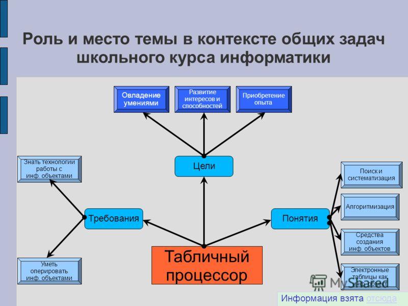 Роль и место темы в контексте общих задач школьного курса информатики Табличный процессор Цели ПонятияТребования Овладение умениями Развитие интересов и способностей Приобретение опыта Поиск и систематизация Алгоритмизация Электронные таблицы как инф