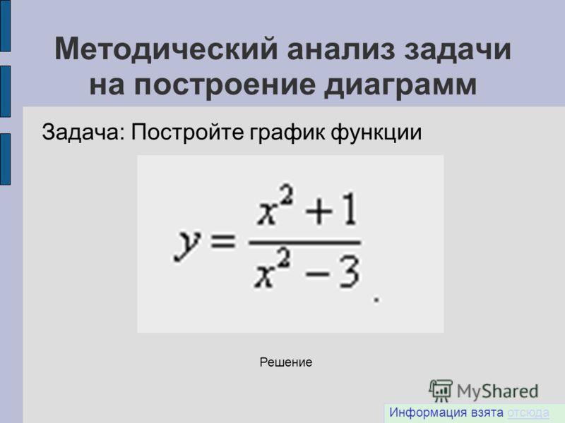 Методический анализ задачи на построение диаграмм Задача: Постройте график функции Информация взята отсюдаотсюда Решение