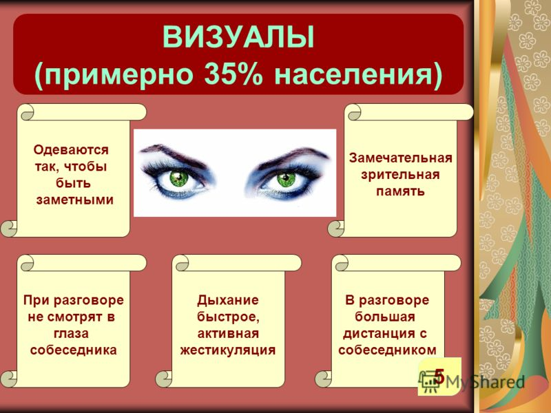 ВИЗУАЛЫ (примерно 35% населения) Одеваются так, чтобы быть заметными Замечательная зрительная память В разговоре большая дистанция с собеседником Дыхание быстрое, активная жестикуляция При разговоре не смотрят в глаза собеседника 5