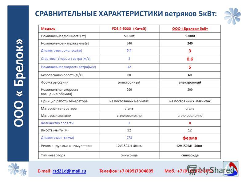 СРАВНИТЕЛЬНЫЕ ХАРАКТЕРИСТИКИ ветряков 5кВт: E-mail: rsd21d@ mail.ru Телефон: +7 (495)7304805 Моб.: +7 (916) 872 8652rsd21d@ mail.ru МодельFD6.4-5000 (Китай)ООО «Брелок» 5кВт Номинальная мощность(вт)5000вт Номинальное напряжение(в)240 Диаметр ветрокол