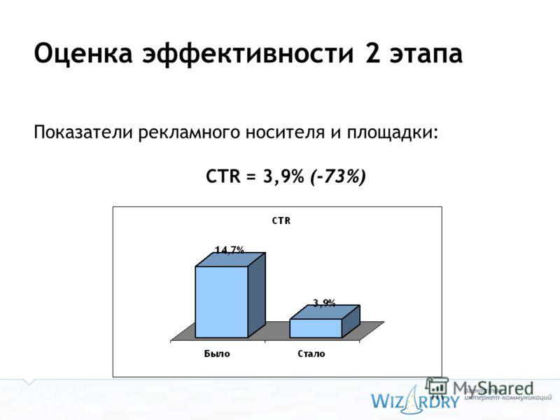 Оценка эффективности 2 этапа Показатели рекламного носителя и площадки: CTR = 3,9% (-73%)