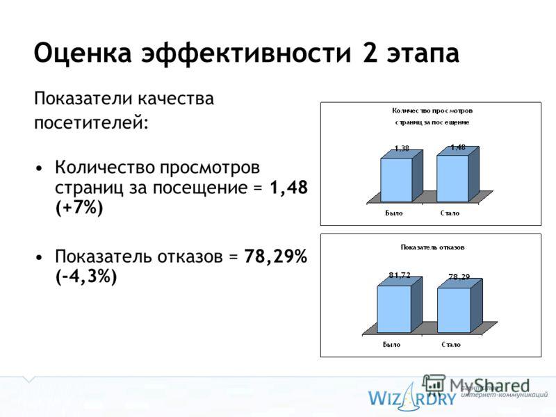 Оценка эффективности 2 этапа Показатели качества посетителей: Количество просмотров страниц за посещение = 1,48 (+7%) Показатель отказов = 78,29% (-4,3%)