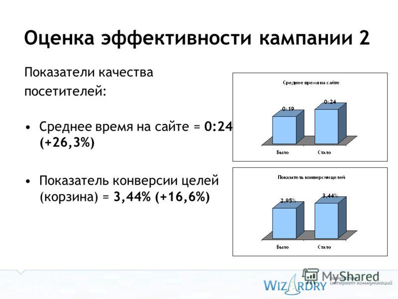 Оценка эффективности кампании 2 Показатели качества посетителей: Среднее время на сайте = 0:24 (+26,3%) Показатель конверсии целей (корзина) = 3,44% (+16,6%)