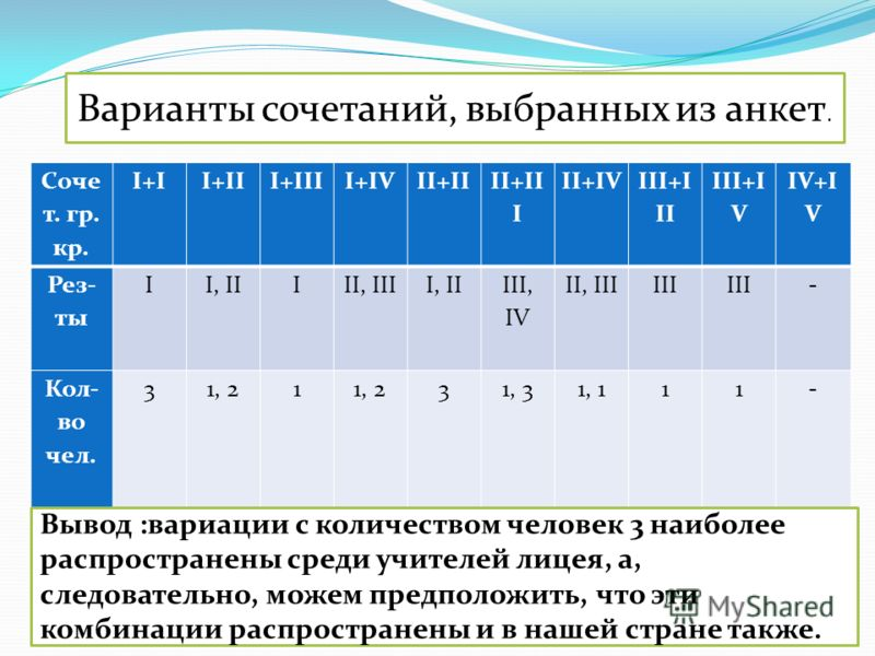 Соче т. гр. кр. I+II+III+IIII+IVII+II II+II I II+IV III+I II III+I V IV+I V Рез- ты II, IIIII, IIII, II III, IV II, IIIIII - Кол- во чел. 31, 21 31, 31, 111- Таблица 3 Варианты сочетаний, выбранных из анкет. Вывод :вариации с количеством человек 3 на