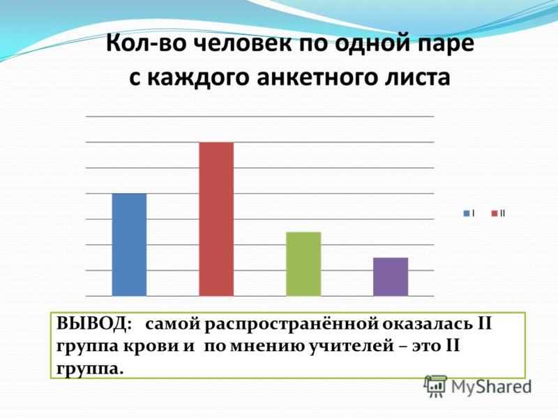 ВЫВОД: самой распространённой оказалась II группа крови и по мнению учителей – это II группа.