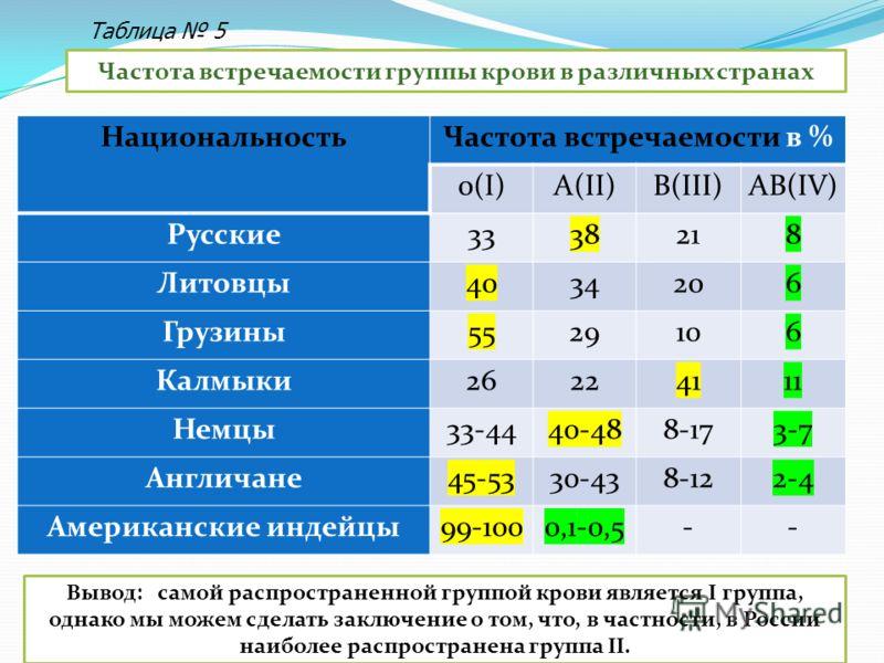 НациональностьЧастота встречаемости в % 0(I)А(II)В(III)АВ(IV) Русские3338218 Литовцы4034206 Грузины5529106 Калмыки26224111 Немцы33-4440-488-173-7 Англичане45-5330-438-122-4 Американские индейцы99-1000,1-0,5-- Частота встречаемости группы крови в разл