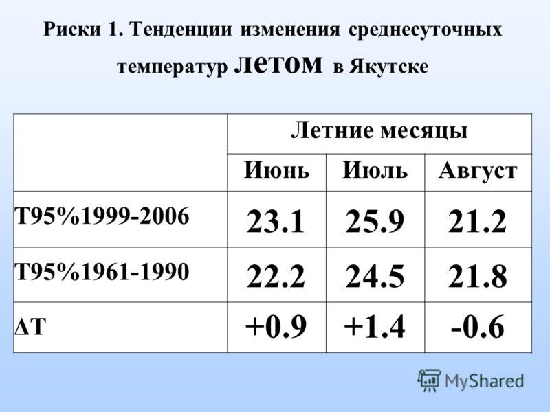 Риски 1. Тенденции изменения среднесуточных температур летом в Якутске Летние месяцы ИюньИюльАвгуст T95%1999-2006 23.125.921.2 T95%1961-1990 22.224.521.8 ΔTΔT +0.9+1.4-0.6