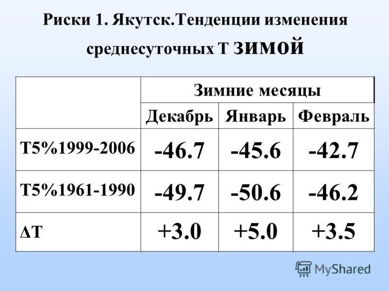 Риски 1. Якутск.Тенденции изменения среднесуточных Т зимой Зимние месяцы ДекабрьЯнварьФевраль T5%1999-2006 -46.7-45.6-42.7 T5%1961-1990 -49.7-50.6-46.2 ΔTΔT +3.0+5.0+3.5
