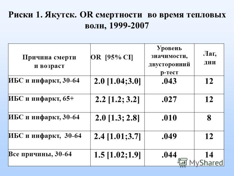 Риски 1. Якутск. OR смертности во время тепловых волн, 1999-2007 Причина смерти и возраст OR [95% CI] Уровень значимости, двусторонний p-тест Лаг, дни ИБС и инфаркт, 30-64 2.0 [1.04;3.0].04312 ИБС и инфаркт, 65+ 2.2 [1.2; 3.2].02712 ИБС и инфаркт, 30