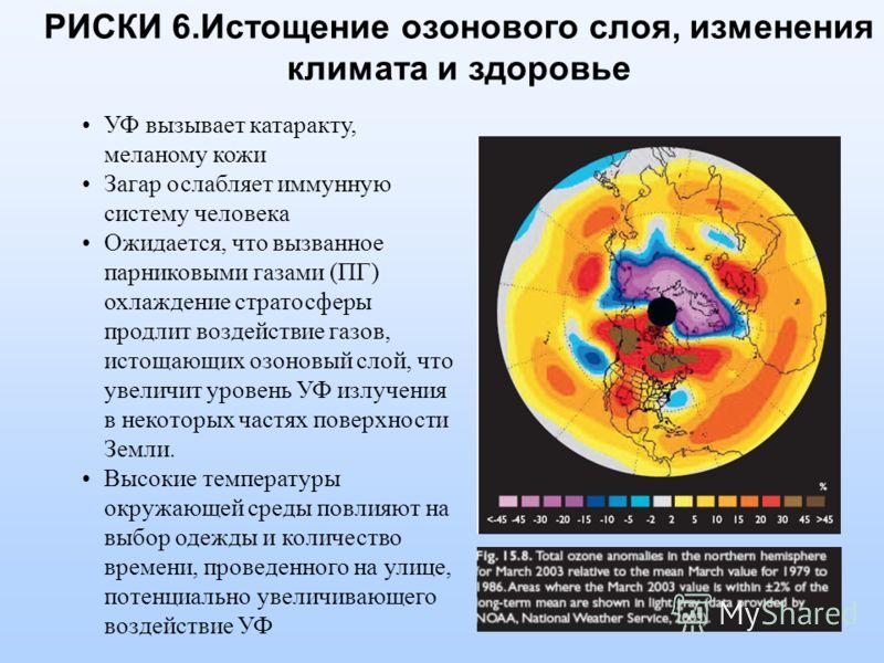 РИСКИ 6.Истощение озонового слоя, изменения климата и здоровье УФ вызывает катаракту, меланому кожи Загар ослабляет иммунную систему человека Ожидается, что вызванное парниковыми газами (ПГ) охлаждение стратосферы продлит воздействие газов, истощающи