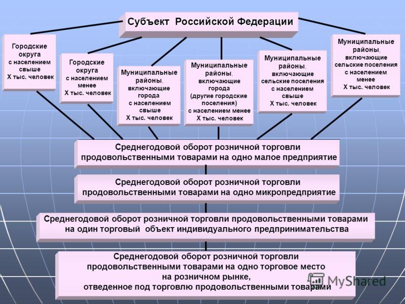 Субъект Российской Федерации Городские округа с населением свыше Х тыс. человек Городские округа с населением менее Х тыс. человек Муниципальные районы, включающие города с населением свыше Х тыс. человек Муниципальные районы, включающие города (друг