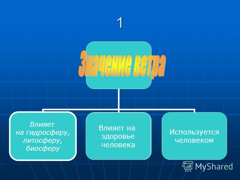 1 Влияет на гидросферу, литосферу, биосферу Влияет на здоровье человека
