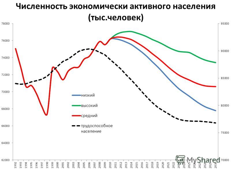 Численность экономически активного населения (тыс.человек)