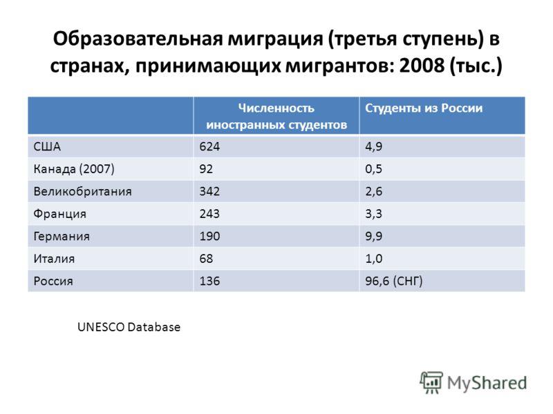Образовательная миграция (третья ступень) в странах, принимающих мигрантов: 2008 (тыс.) Численность иностранных студентов Студенты из России США6244,9 Канада (2007)920,5 Великобритания3422,6 Франция2433,3 Германия1909,9 Италия681,0 Россия13696,6 (СНГ