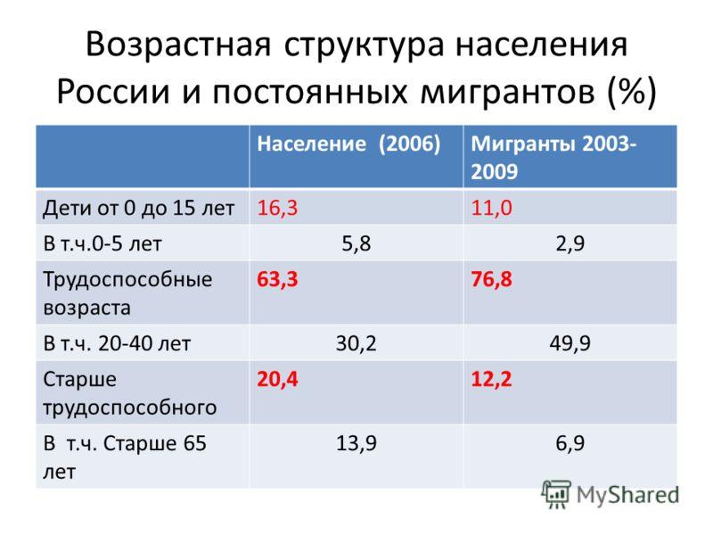 Возрастная структура населения России и постоянных мигрантов (%) Население (2006)Мигранты 2003- 2009 Дети от 0 до 15 лет16,311,0 В т.ч.0-5 лет5,82,9 Трудоспособные возраста 63,376,8 В т.ч. 20-40 лет30,249,9 Старше трудоспособного 20,412,2 В т.ч. Стар
