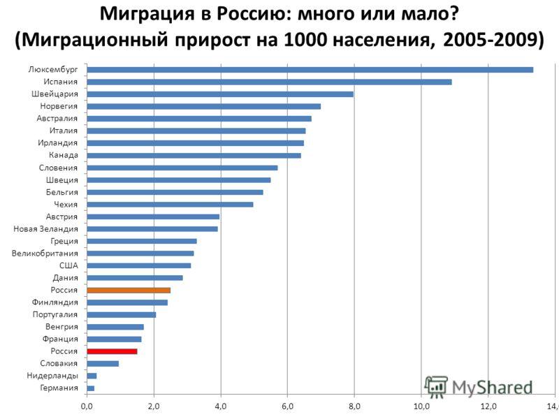 Миграция в Россию: много или мало? (Миграционный прирост на 1000 населения, 2005-2009)