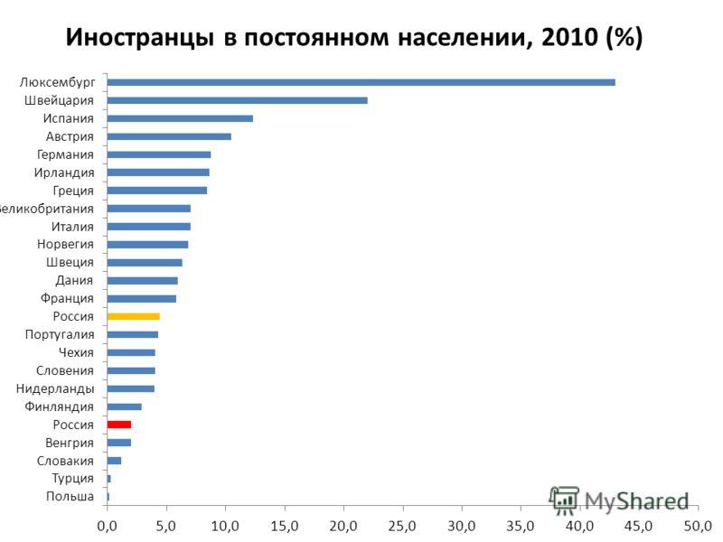 Иностранцы в постоянном населении, 2010 (%)
