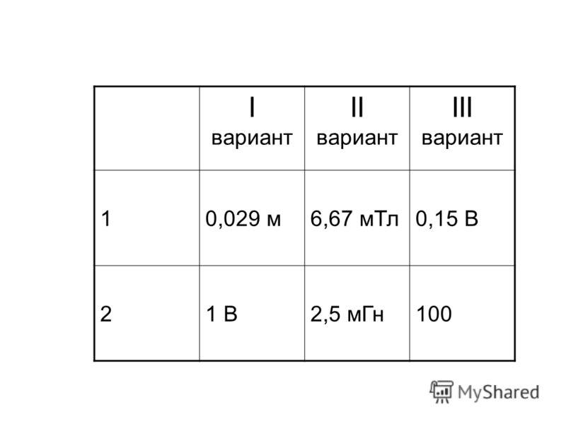 I вариант II вариант III вариант 10,029 м6,67 мТл0,15 В 21 В2,5 мГн100