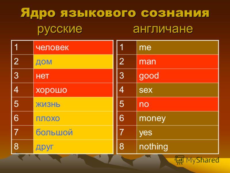Ядро языкового сознания русские англичане 1человек 2дом 3нет 4хорошо 5жизнь 6плохо 7большой 8друг 1me 2man 3good 4sex 5no 6money 7yes 8nothing
