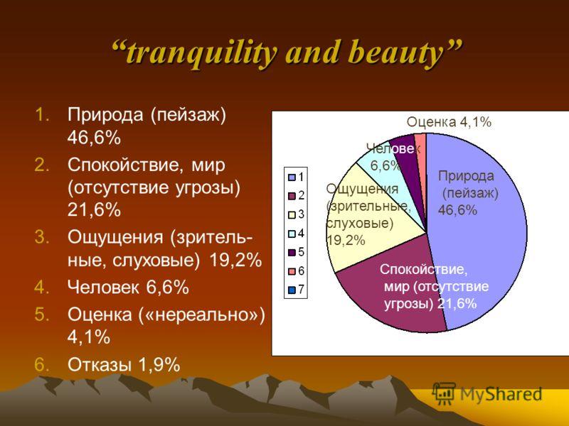 tranquility and beauty 1.Природа (пейзаж) 46,6% 2.Спокойствие, мир (отсутствие угрозы) 21,6% 3.Ощущения (зритель- ные, слуховые) 19,2% 4.Человек 6,6% 5.Оценка («нереально») 4,1% 6.Отказы 1,9% Природа (пейзаж) 46,6% Спокойствие, мир (отсутствие угрозы