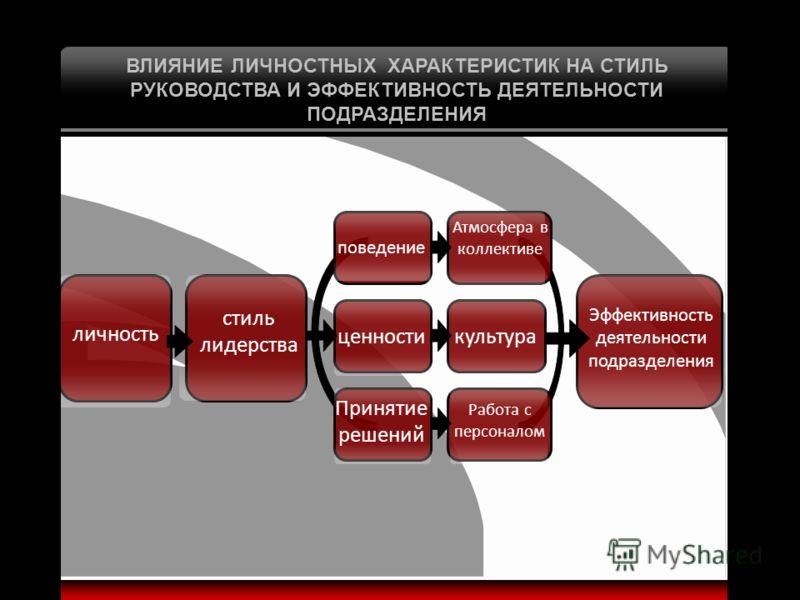 ВЛИЯНИЕ ЛИЧНОСТНЫХ ХАРАКТЕРИСТИК НА СТИЛЬ РУКОВОДСТВА И ЭФФЕКТИВНОСТЬ ДЕЯТЕЛЬНОСТИ ПОДРАЗДЕЛЕНИЯ стиль лидерства Эффективность деятельности подразделения личность культура поведение ценности Принятие решений Атмосфера в коллективе Работа с персоналом