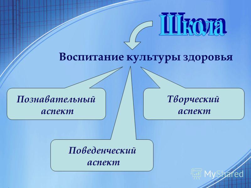 Воспитание культуры здоровья Познавательный аспект Творческий аспект Поведенческий аспект